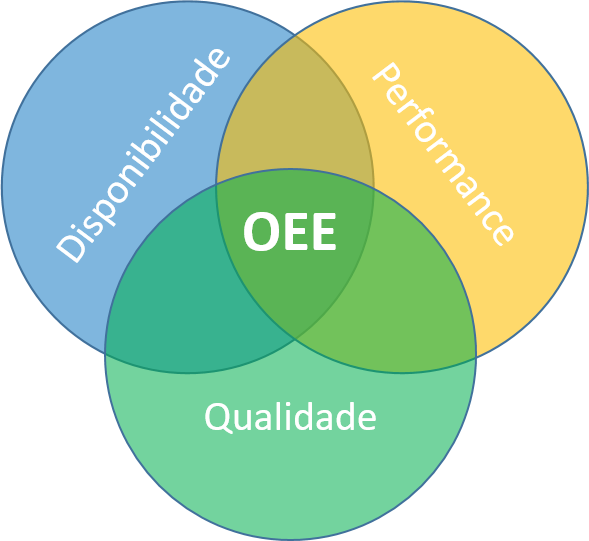 OEE  - Overall Equipament Efficience